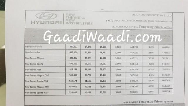 2019 Hyundai Santro price list