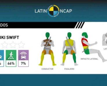 India Made Suzuki Swift Scores Zero Stars in Latin NCAP Crash Test